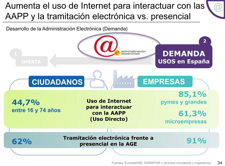 Uso de la Administración Electrónica en España en 2012