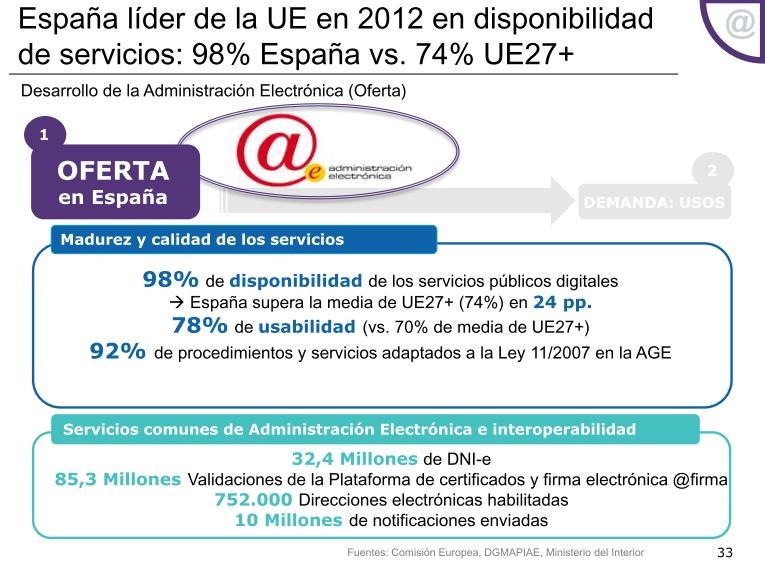 Oferta de Administración Electrónica en España en 2012