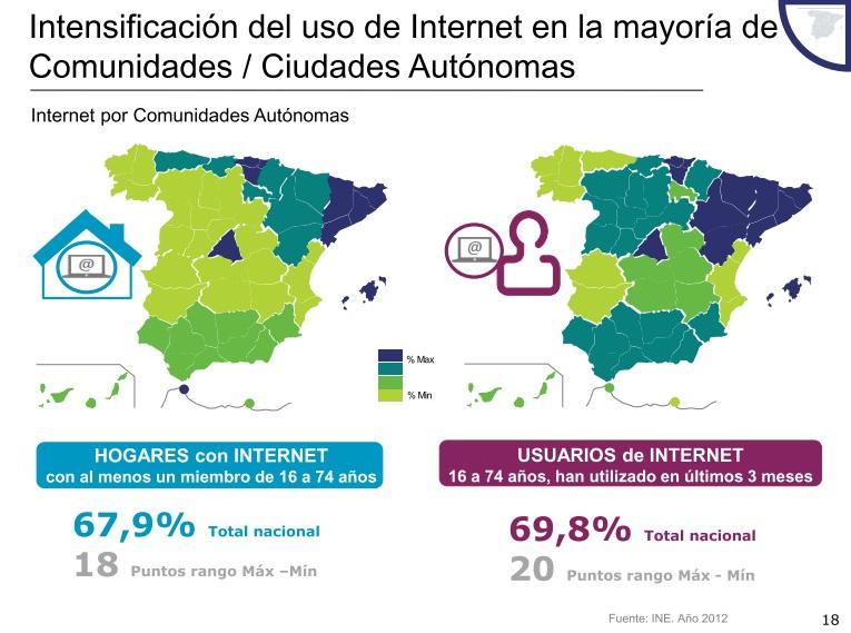 Uso de Internet por Comunidades Autónomas en 2012